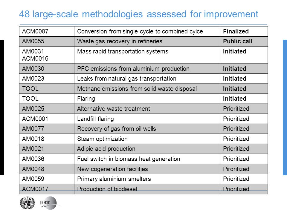 New tools under development Anaerobic digesters Aerobic treatment of solid waste Upstream emissions from fossil fuels Measuring the flow of a GHG Emissions from transportation of freight