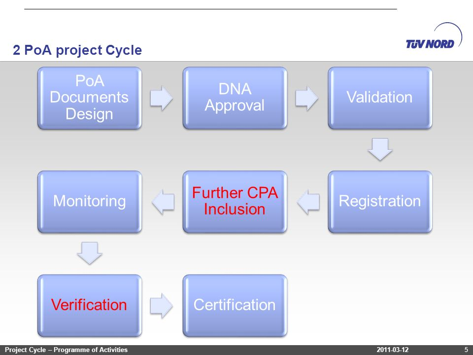 2011-03-12Project Cycle – Programme of Activities 2 PoA project Cycle 2011-03-12Project Cycle – Programme of Activities5 PoA Documents Design DNA Approval ValidationRegistration Further CPA Inclusion MonitoringVerificationCertification