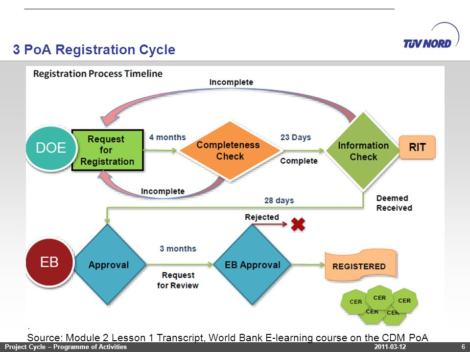 2011-03-12Project Cycle – Programme of Activities 3 PoA Registration Cycle 2011-03-12Project Cycle – Programme of Activities6 Source: Module 2 Lesson 1 Transcript, World Bank E-learning course on the CDM PoA