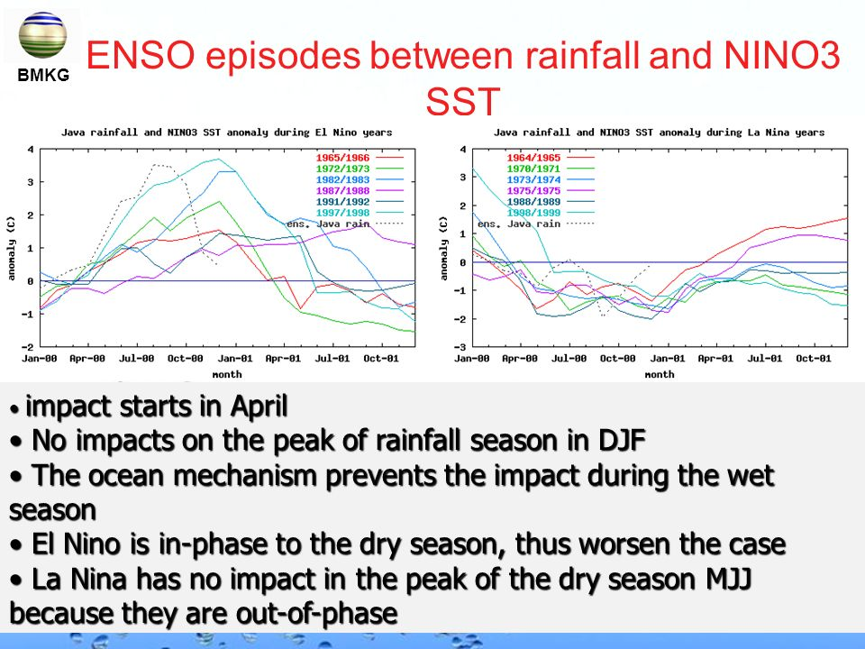 Page 19 ENSO episodes between rainfall and NINO3 SST impact starts in April impact starts in April No impacts on the peak of rainfall season in DJF No impacts on the peak of rainfall season in DJF The ocean mechanism prevents the impact during the wet season The ocean mechanism prevents the impact during the wet season El Nino is in-phase to the dry season, thus worsen the case El Nino is in-phase to the dry season, thus worsen the case La Nina has no impact in the peak of the dry season MJJ because they are out-of-phase La Nina has no impact in the peak of the dry season MJJ because they are out-of-phase BMKG