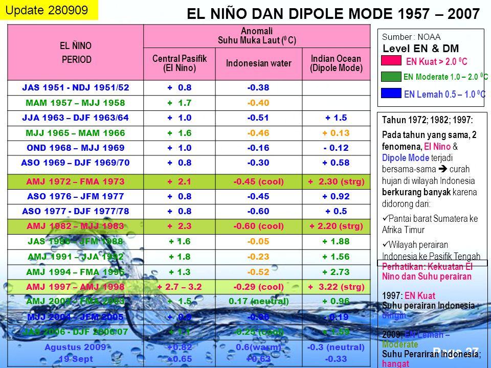 Page 27 Perhatikan: Kekuatan El Nino dan Suhu perairan 1997: EN Kuat Suhu perairan Indonesia ; dingin 2009; EN Lemah – Moderate Suhu Perariran Indones