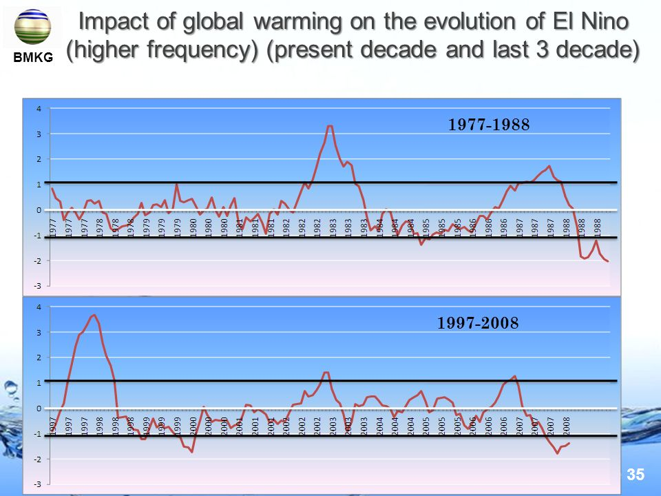 Page 35 Impact of global warming on the evolution of El Nino (higher frequency) (present decade and last 3 decade) 1997-2008 1977-1988 BMKG