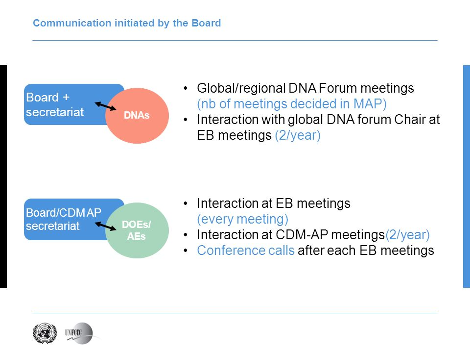 Communication initiated by the Board Global/regional DNA Forum meetings (nb of meetings decided in MAP) Interaction with global DNA forum Chair at EB
