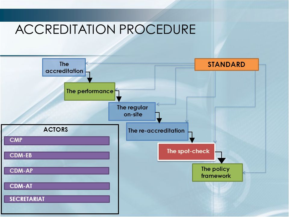 The accreditation The regular on-site The re-accreditation The spot-check The policy framework The performance CMP CDM-AP CDM-AT ACTORS CDM-EB ACCREDITATION PROCEDURE SECRETARIAT STANDARD
