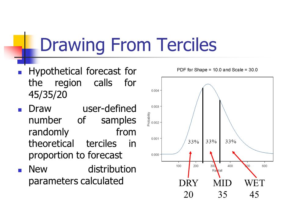 Drawing From Terciles Hypothetical forecast for the region calls for 45/35/20 Draw user-defined number of samples randomly from theoretical terciles in proportion to forecast New distribution parameters calculated 33% DRY MID WET 20 35 45