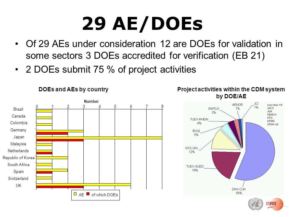 29 AE/DOEs Of 29 AEs under consideration 12 are DOEs for validation in some sectors 3 DOEs accredited for verification (EB 21) 2 DOEs submit 75 % of project activities DOEs and AEs by country Brazil Canada Colombia Germany Japan Malaysia Netherlands Republic of Korea South Africa Spain Switzerland UK Number AEof which DOEs Project activities within the CDM system by DOE/AE