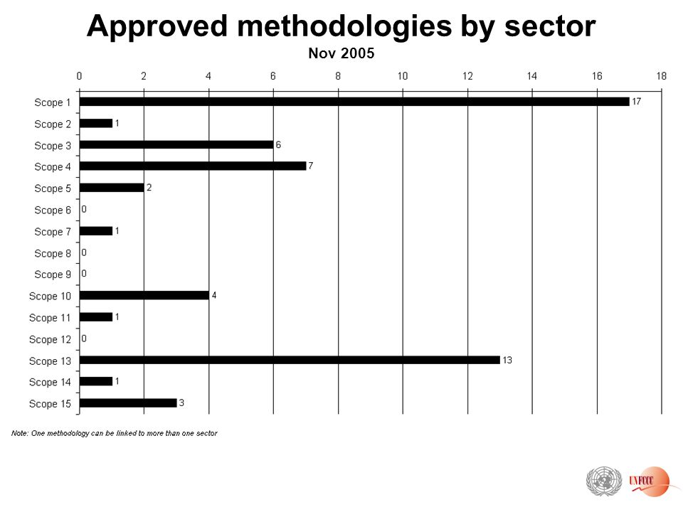 Approved methodologies by sector Nov 2005
