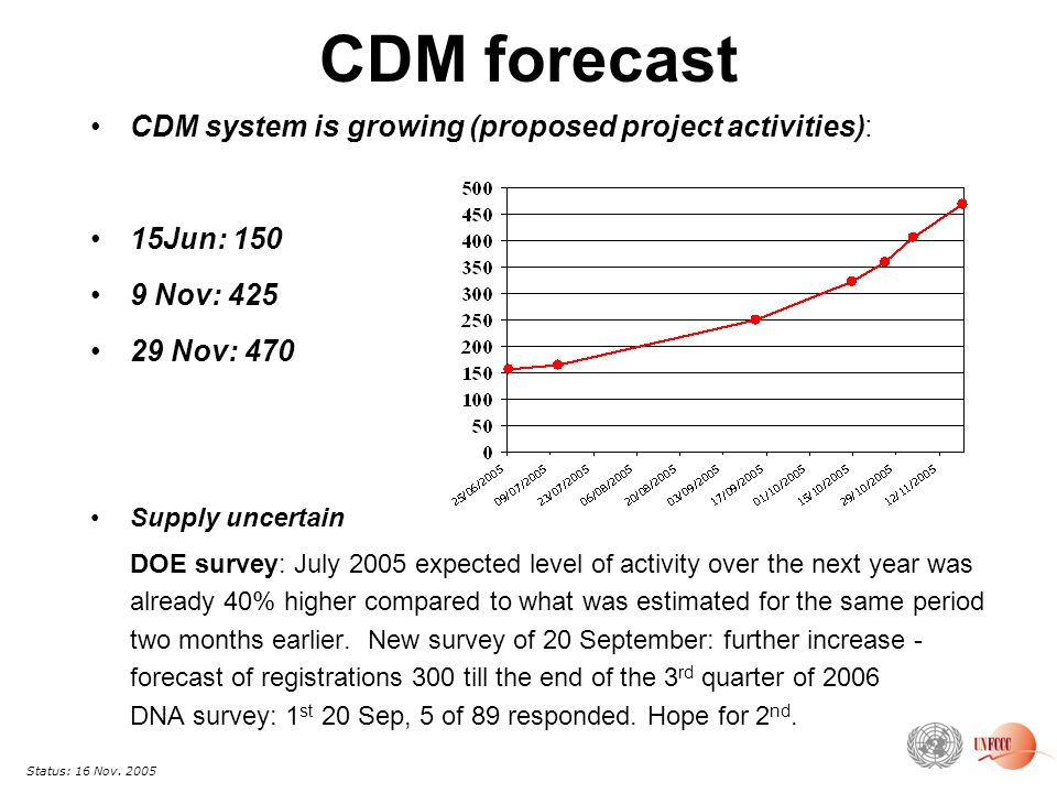 CDM forecast CDM system is growing (proposed project activities): 15Jun: Nov: Nov: 470 Supply uncertain DOE survey: July 2005 expected level of activity over the next year was already 40% higher compared to what was estimated for the same period two months earlier.