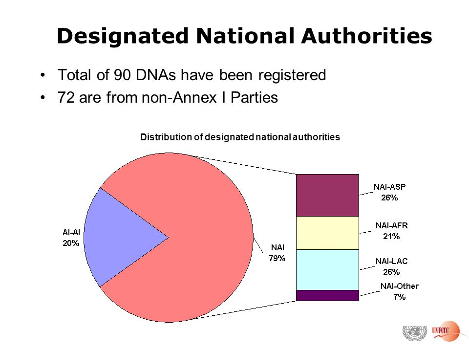 Designated National Authorities Total of 90 DNAs have been registered 72 are from non-Annex I Parties Distribution of designated national authorities