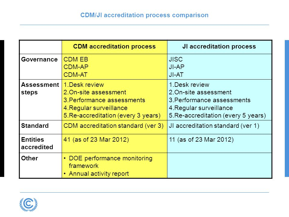 CDM/JI accreditation process comparison CDM accreditation processJI accreditation process GovernanceCDM EB CDM-AP CDM-AT JISC JI-AP JI-AT Assessment steps 1.Desk review 2.On-site assessment 3.Performance assessments 4.Regular surveillance 5.Re-accreditation (every 3 years) 1.Desk review 2.On-site assessment 3.Performance assessments 4.Regular surveillance 5.Re-accreditation (every 5 years) StandardCDM accreditation standard (ver 3)JI accreditation standard (ver 1) Entities accredited 41 (as of 23 Mar 2012)11 (as of 23 Mar 2012) OtherDOE performance monitoring framework Annual activity report