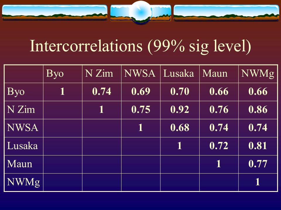 Intercorrelations (99% sig level) ByoN ZimNWSALusakaMaunNWMg Byo10.740.690.700.66 N Zim10.750.920.760.86 NWSA10.680.74 Lusaka10.720.81 Maun10.77 NWMg1