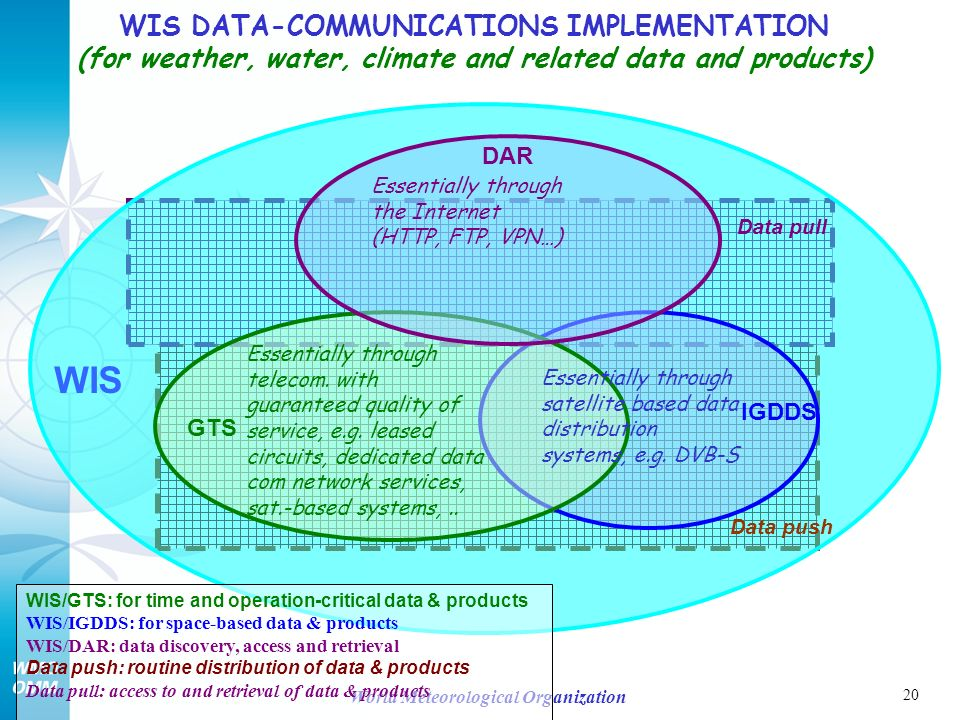20 World Meteorological Organization IGDDS WIS/GTS: for time and operation-critical data & products WIS/IGDDS: for space-based data & products WIS/DAR: data discovery, access and retrieval Data push: routine distribution of data & products Data pull: access to and retrieval of data & products Data pull Data push WIS DATA-COMMUNICATIONS IMPLEMENTATION (for weather, water, climate and related data and products) Essentially through telecom.