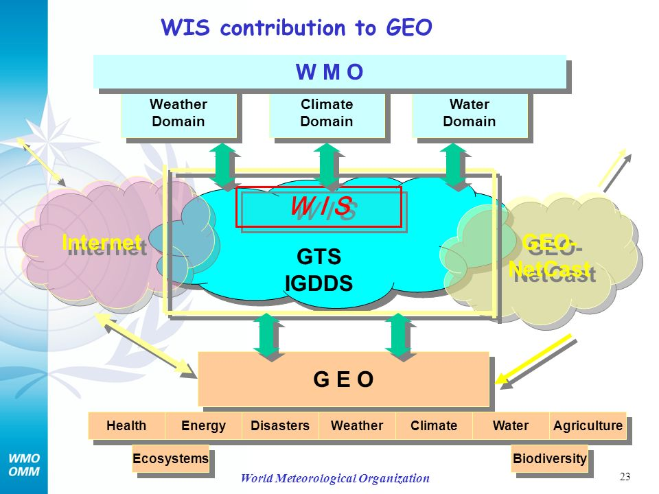 23 World Meteorological Organization GTS IGDDS GTS IGDDS Weather Domain Weather Domain Climate Domain Climate Domain Water Domain Water Domain G E O Health Energy Disasters Weather Climate Water Agriculture Ecosystems Biodiversity W M O Internet GEO- NetCast W I S WIS contribution to GEO