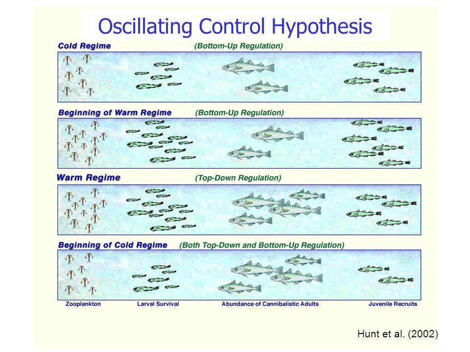 Hunt et al. (2002) Oscillating Control Hypothesis