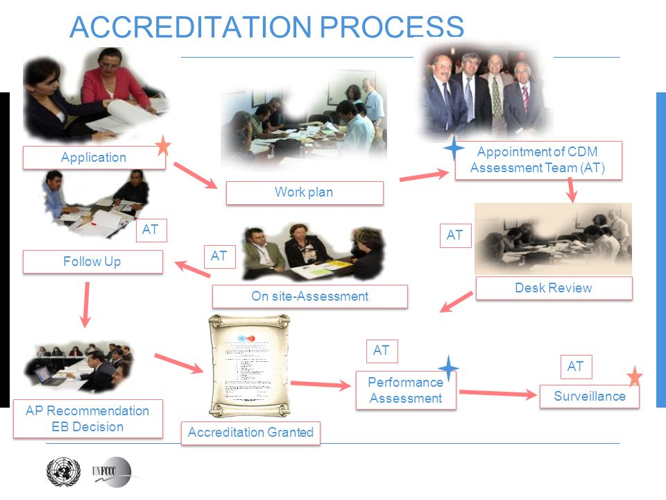ACCREDITATION PROCESS AP Recommendation EB Decision On site-Assessment Desk Review Follow Up Performance Assessment AT Surveillance AT Work plan Appoi