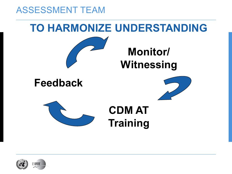 ASSESSMENT TEAM TO HARMONIZE UNDERSTANDING Feedback Monitor/ Witnessing CDM AT Training