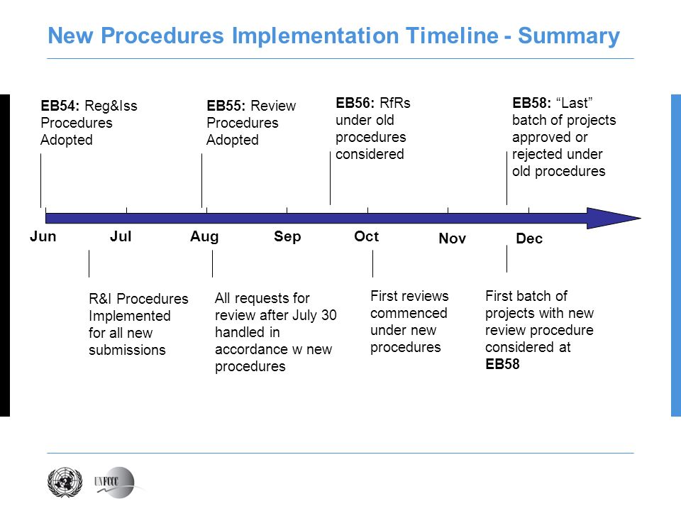 New Procedures Implementation Timeline - Summary JunJulAugSepOct NovDec EB54: Reg&Iss Procedures Adopted EB55: Review Procedures Adopted R&I Procedures Implemented for all new submissions All requests for review after July 30 handled in accordance w new procedures First reviews commenced under new procedures EB56: RfRs under old procedures considered EB58: Last batch of projects approved or rejected under old procedures First batch of projects with new review procedure considered at EB58