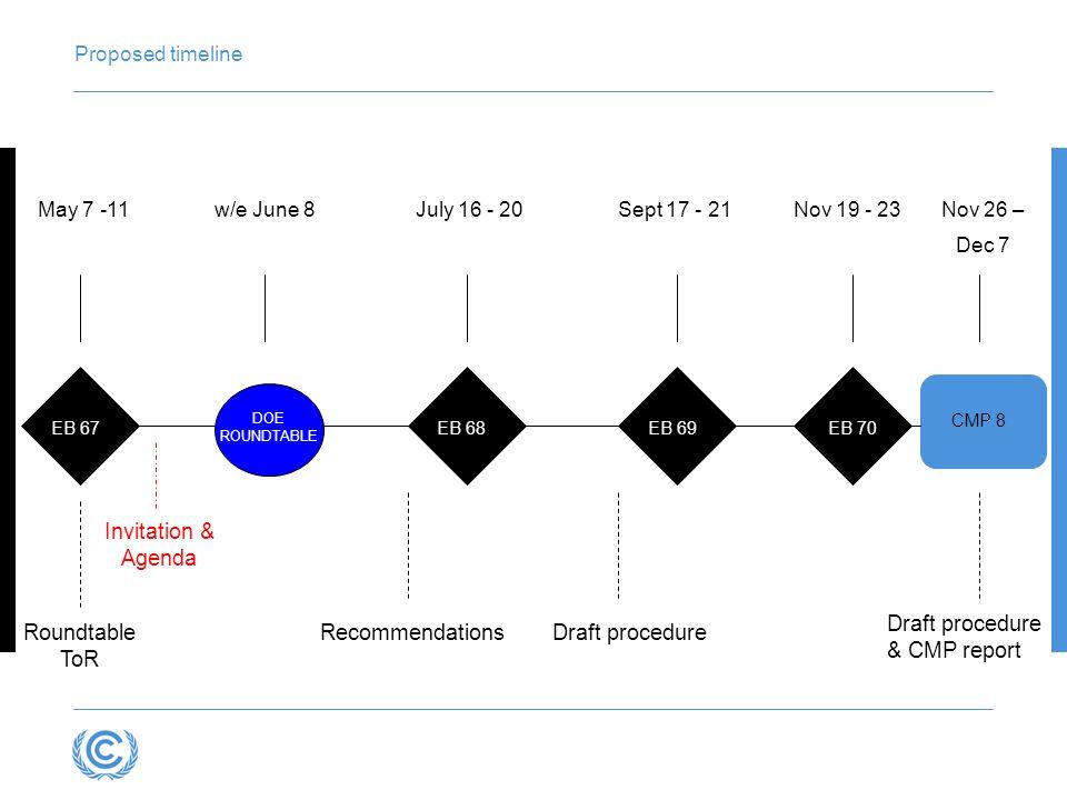 Proposed timeline EB 67 CMP 8 DOE ROUNDTABLE EB 68 EB 70EB 69 Invitation & Agenda RecommendationsDraft procedureRoundtable ToR Draft procedure & CMP r