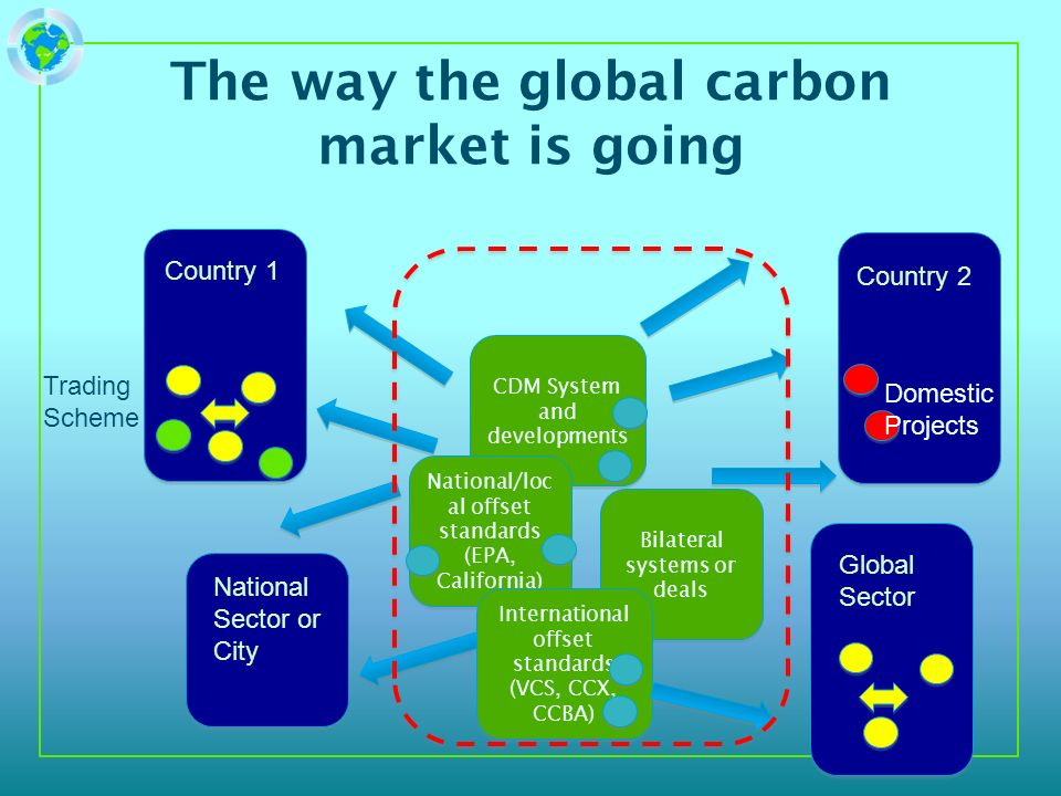 The way the global carbon market is going CDM System and developments National Sector or City Country 2 Trading Scheme Country 1 Global Sector National/loc al offset standards (EPA, California) Bilateral systems or deals International offset standards (VCS, CCX, CCBA) International offset standards (VCS, CCX, CCBA) Domestic Projects