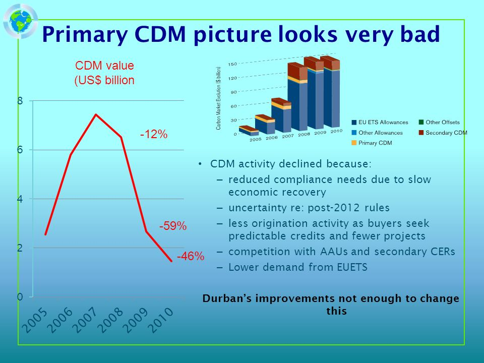 Primary CDM picture looks very bad CDM activity declined because: – reduced compliance needs due to slow economic recovery – uncertainty re: post-2012 rules – less origination activity as buyers seek predictable credits and fewer projects – competition with AAUs and secondary CERs – Lower demand from EUETS Durbans improvements not enough to change this CDM value (US$ billion -12% -59% -46%
