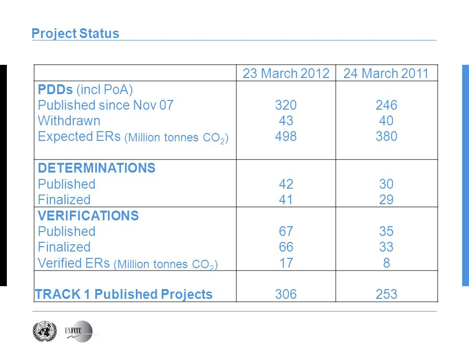 Project Status 23 March March 2011 PDDs (incl PoA) Published since Nov Withdrawn4340 Expected ERs (Million tonnes CO 2 ) DETERMINATIONS Published4230 Finalized4129 VERIFICATIONS Published6735 Finalized6633 Verified ERs (Million tonnes CO 2 ) 178 TRACK 1 Published Projects306253