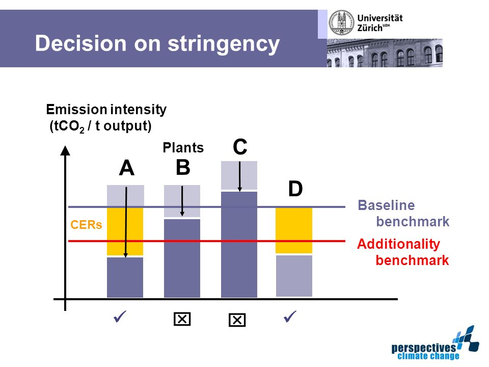 Decision on stringency Emission intensity (tCO 2 / t output) Additionality benchmark A Baseline benchmark B C CERs D Plants