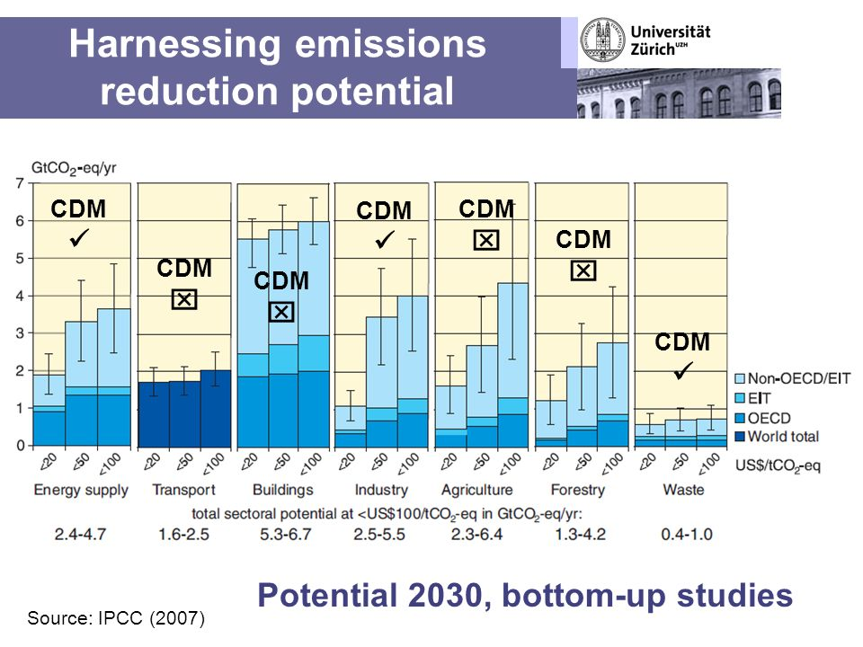 Harnessing emissions reduction potential Source: IPCC (2007) Potential 2030, bottom-up studies CDM
