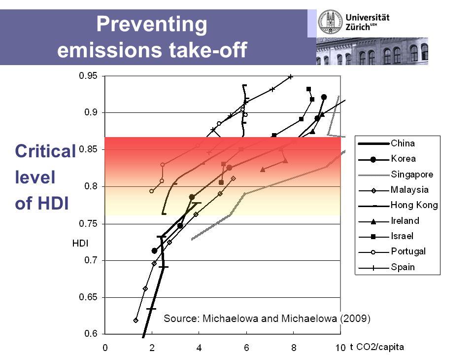 Preventing emissions take-off Critical level of HDI Source: Michaelowa and Michaelowa (2009)
