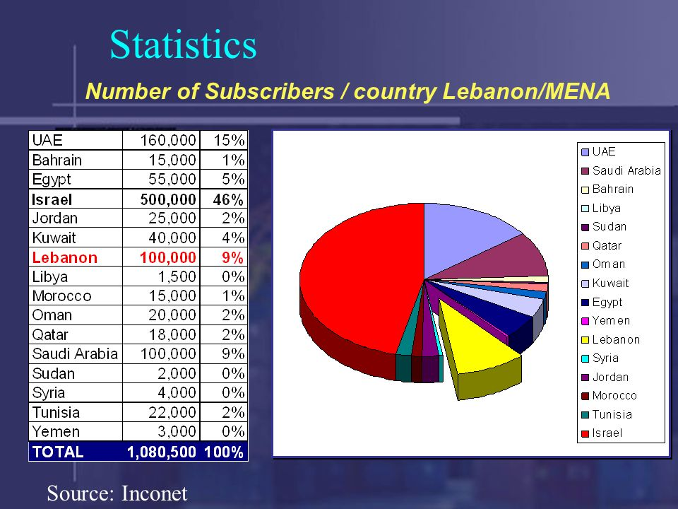 Statistics 9% 46%15% Number of Subscribers / country Lebanon/MENA Source: Inconet
