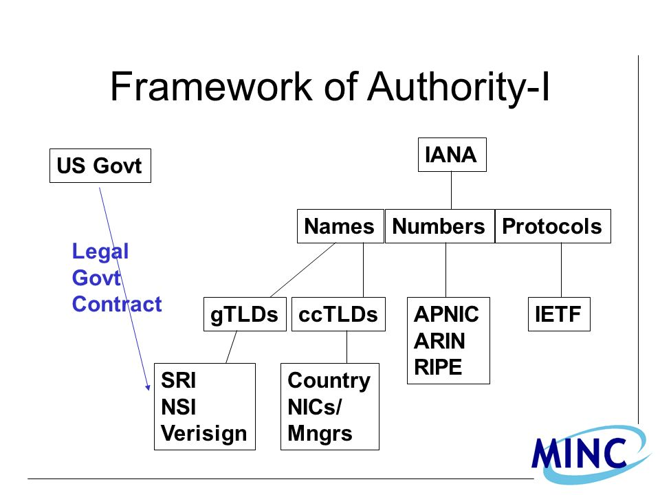 Framework of Authority-I IANA NamesNumbersProtocols gTLDsccTLDsAPNIC ARIN RIPE IETF SRI NSI Verisign Country NICs/ Mngrs US Govt Legal Govt Contract