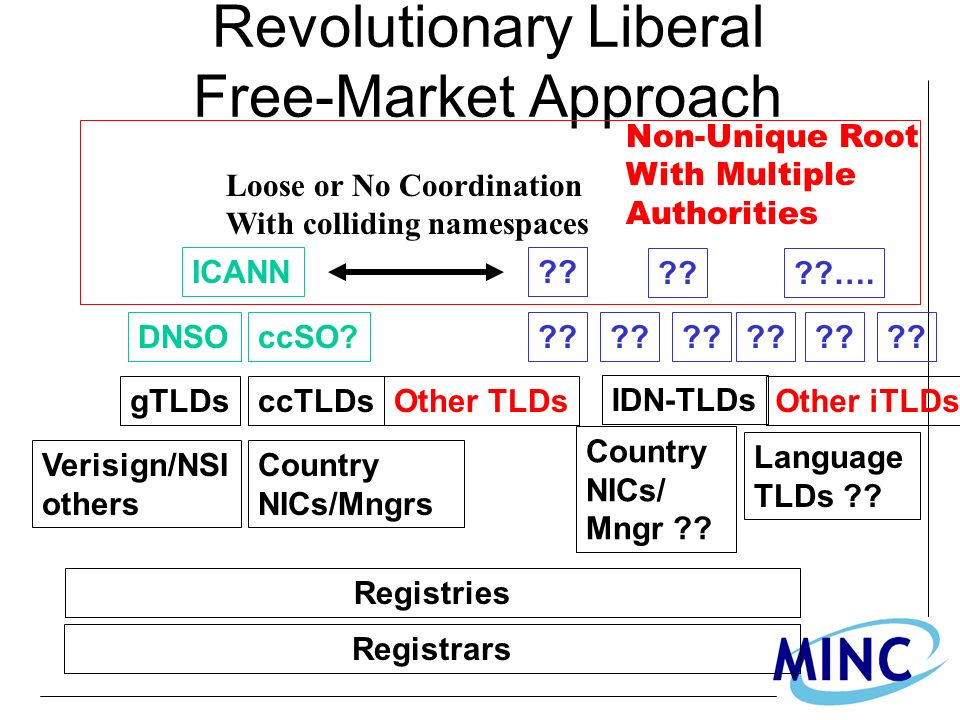 Revolutionary Liberal Free-Market Approach ICANN DNSO gTLDsccTLDs Verisign/NSI others Country NICs/Mngrs Registries Registrars IDN-TLDs ccSO??? Countr