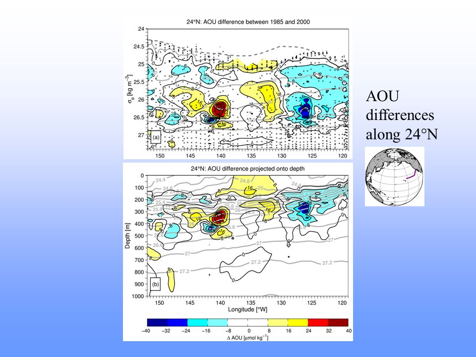AOU differences along 24°N