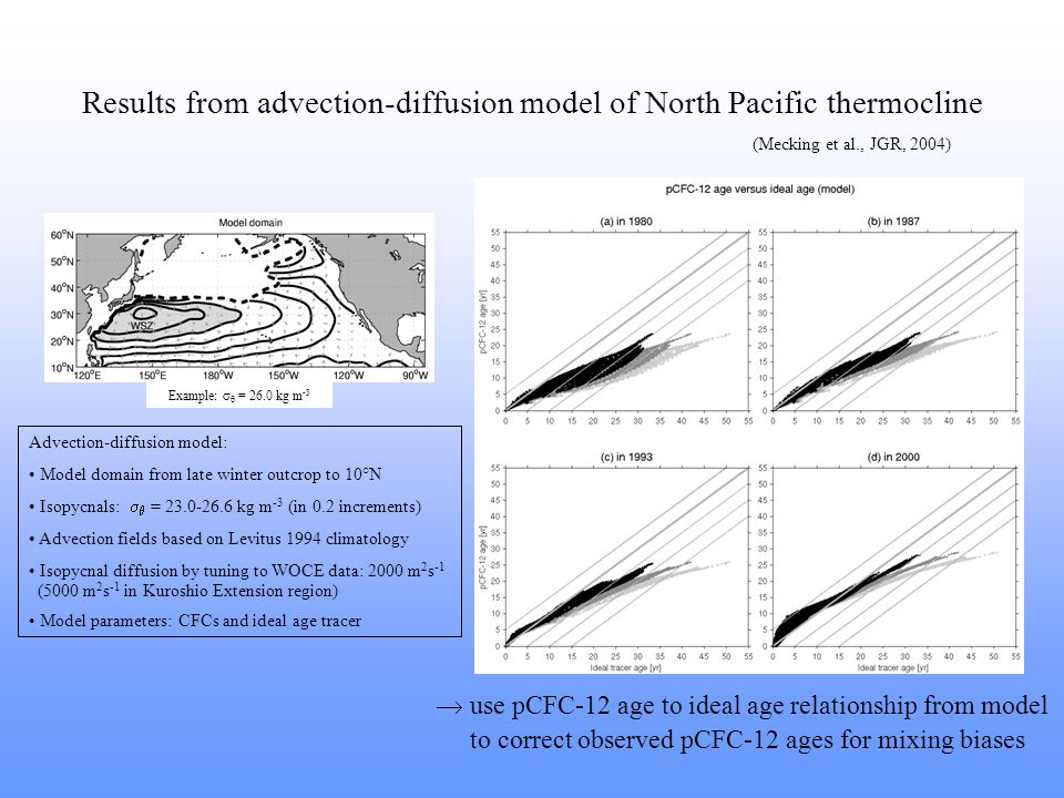 Results from advection-diffusion model of North Pacific thermocline (Mecking et al., JGR, 2004) use pCFC-12 age to ideal age relationship from model to correct observed pCFC-12 ages for mixing biases Example: = 26.0 kg m -3 Advection-diffusion model: Model domain from late winter outcrop to 10°N Isopycnals: = 23.0-26.6 kg m -3 (in 0.2 increments) Advection fields based on Levitus 1994 climatology Isopycnal diffusion by tuning to WOCE data: 2000 m 2 s -1 (5000 m 2 s -1 in Kuroshio Extension region) Model parameters: CFCs and ideal age tracer