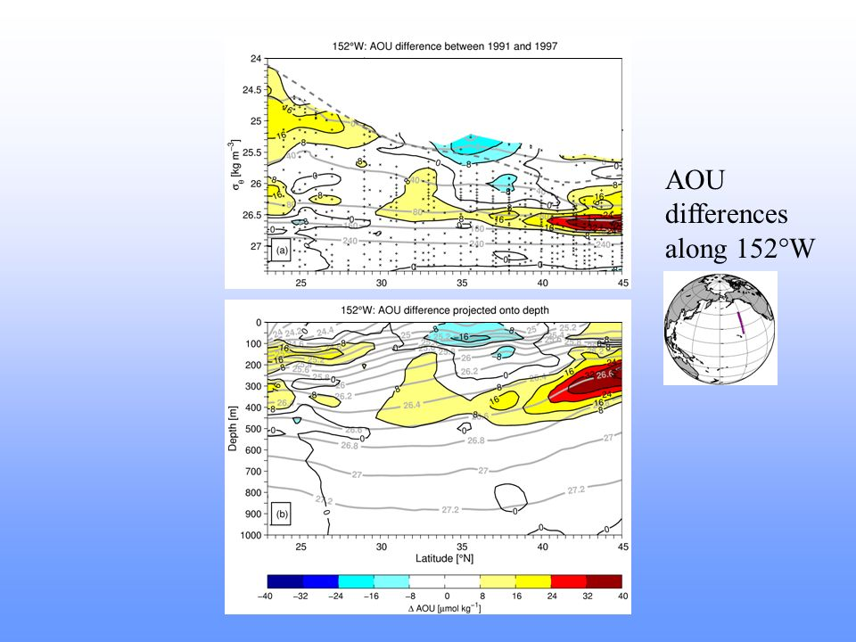 AOU differences along 152°W
