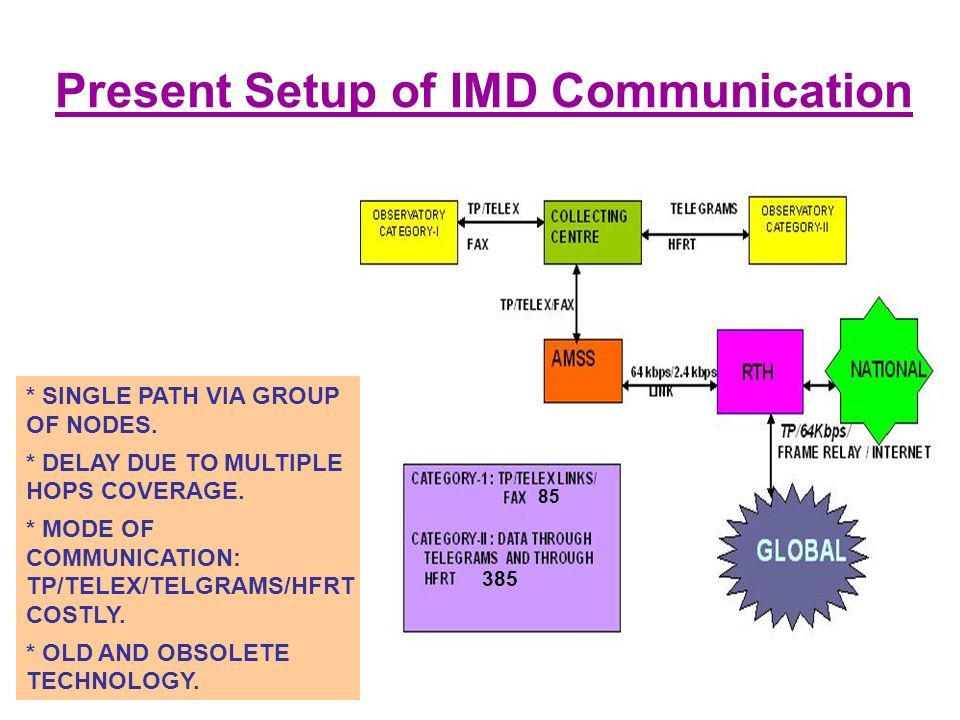 Present Setup of IMD Communication * SINGLE PATH VIA GROUP OF NODES.