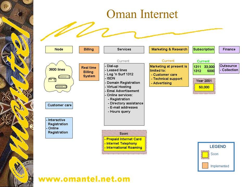 Oman Internet