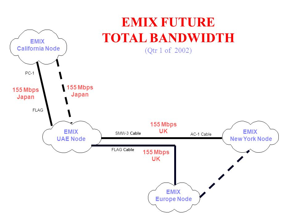 EMIX FUTURE TOTAL BANDWIDTH (Qtr 1 of 2002) 155 Mbps UK EMIX UAE Node EMIX New York Node SMW-3 Cable 155 Mbps Japan 155 Mbps UK FLAG Cable EMIX Califo