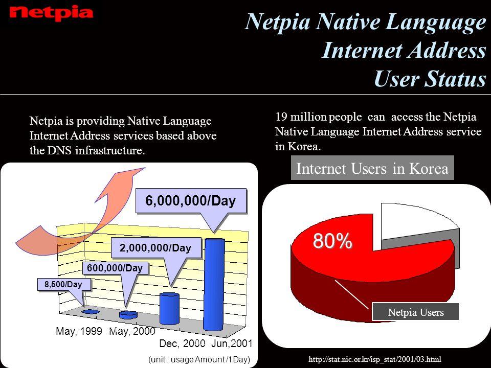 Netpia Native Language Internet Address User Status Internet Users in Korea Netpia is providing Native Language Internet Address services based above