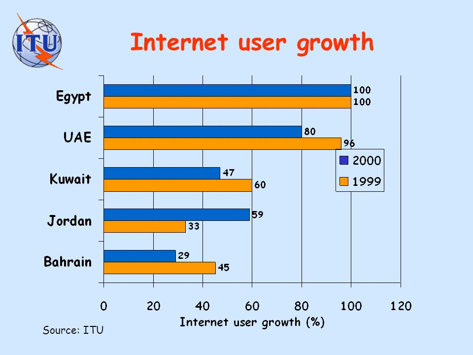 Internet user growth Source: ITU