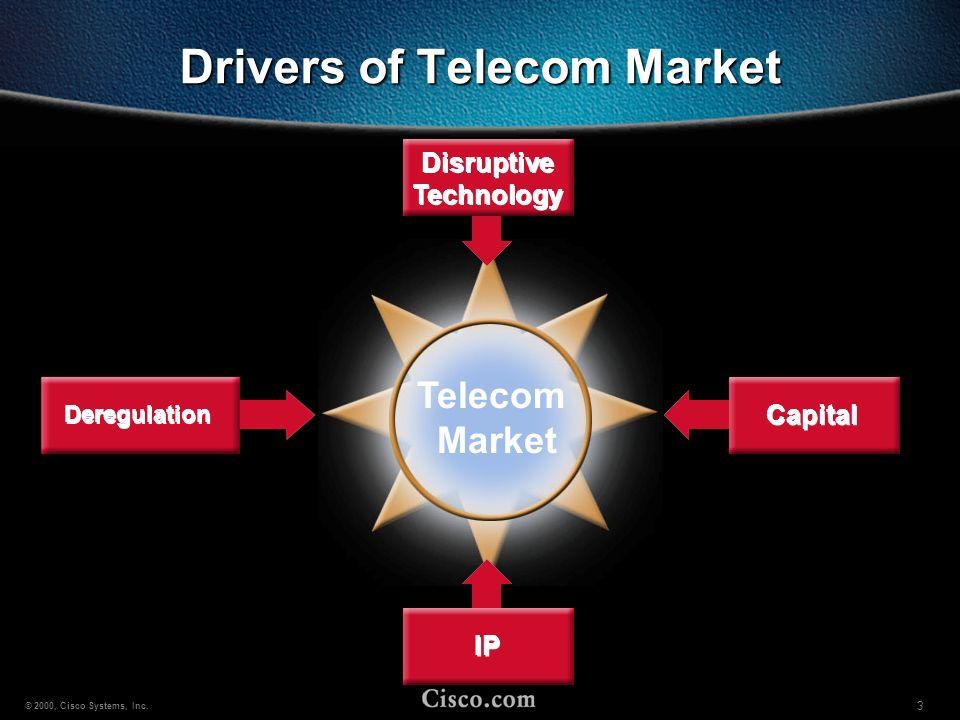 34 © 2000, Cisco Systems, Inc.