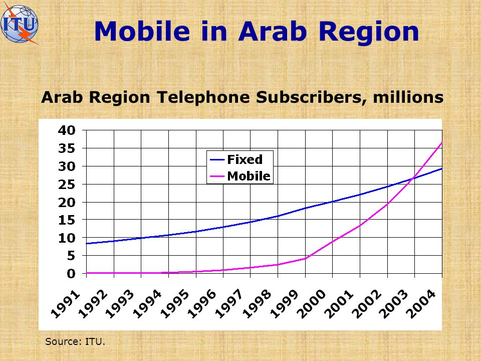 Mobile in Arab Region Arab Region Telephone Subscribers, millions Source: ITU.