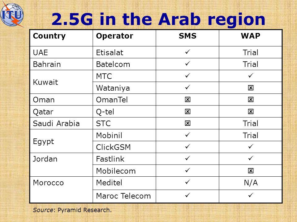 2.5G in the Arab region CountryOperatorSMSWAP UAEEtisalat Trial BahrainBatelcom Trial Kuwait MTC Wataniya OmanOmanTel QatarQ-tel Saudi ArabiaSTC Trial Egypt Mobinil Trial ClickGSM JordanFastlink Mobilecom MoroccoMeditel N/A Maroc Telecom Source: Pyramid Research.