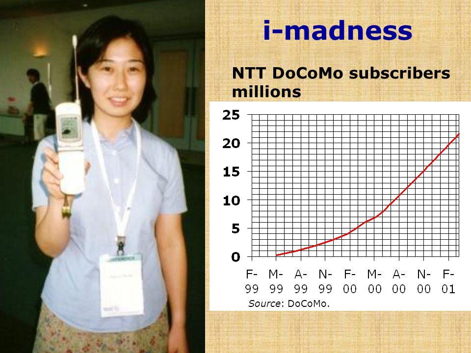 i-madness NTT DoCoMo subscribers millions Source: DoCoMo.
