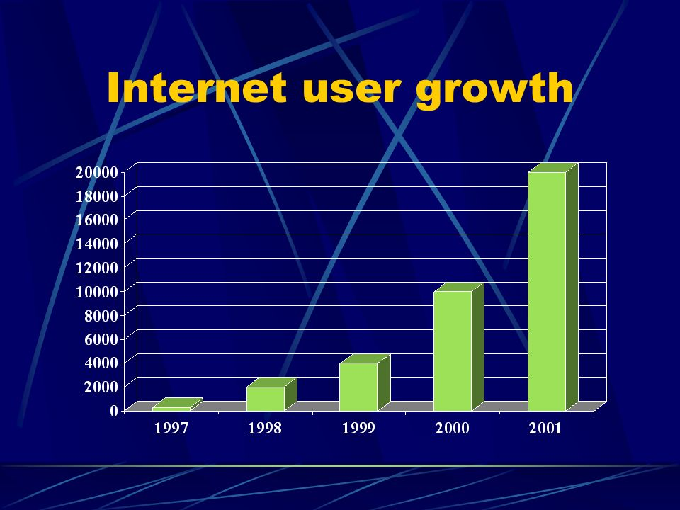 Internet user growth