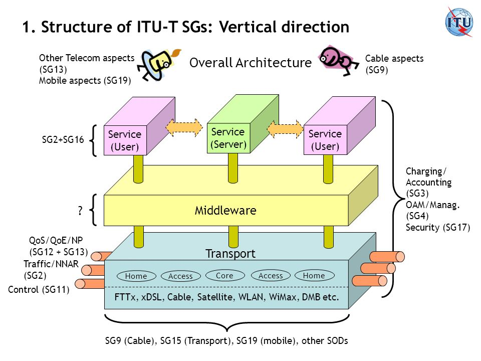 1. Structure of ITU-T SGs: Vertical direction Middleware Service (User) Service (User) Service (Server) Transport Access Core Home FTTx, xDSL, Cable,