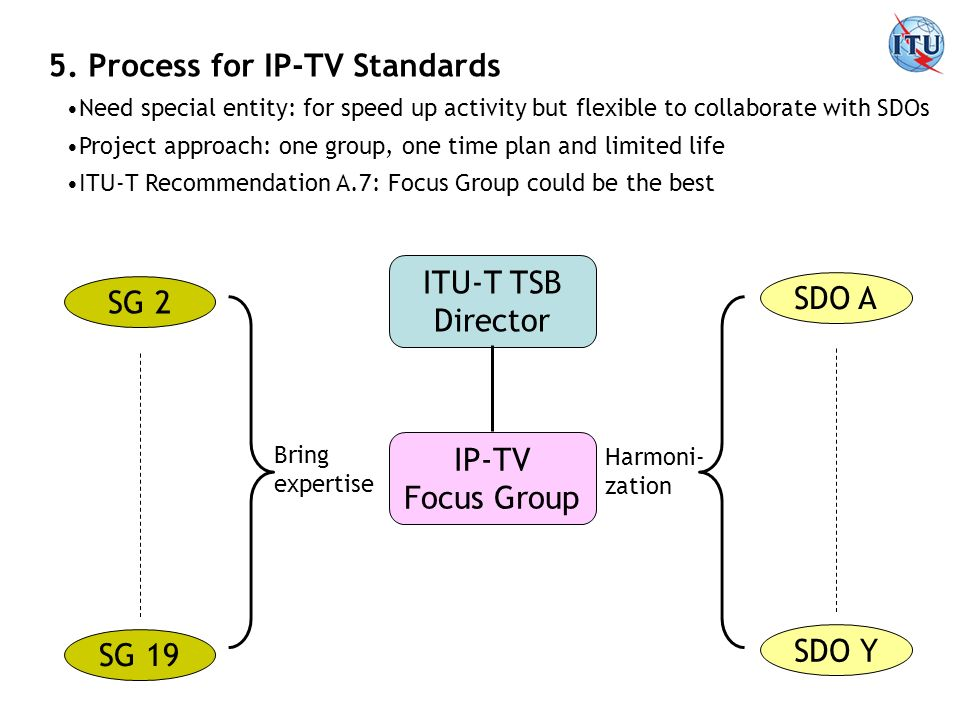 5. Process for IP-TV Standards SG 2 SG 19 ITU-T TSB Director IP-TV Focus Group SDO A SDO Y Bring expertise Harmoni- zation Need special entity: for sp