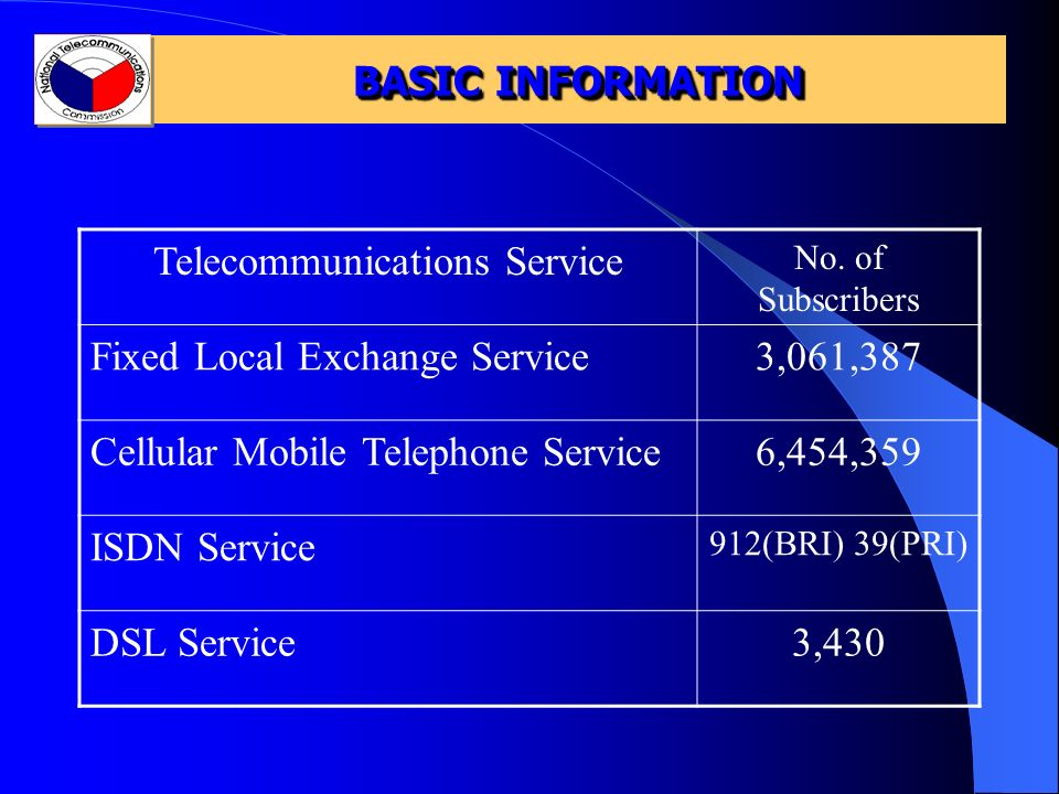 BASIC INFORMATION Telecommunications Service No. of Subscribers Fixed Local Exchange Service3,061,387 Cellular Mobile Telephone Service6,454,359 ISDN