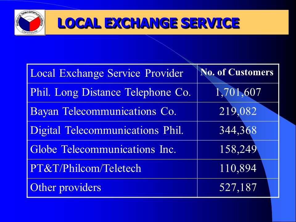 LOCAL EXCHANGE SERVICE Local Exchange Service Provider No. of Customers Phil. Long Distance Telephone Co.1,701,607 Bayan Telecommunications Co.219,082