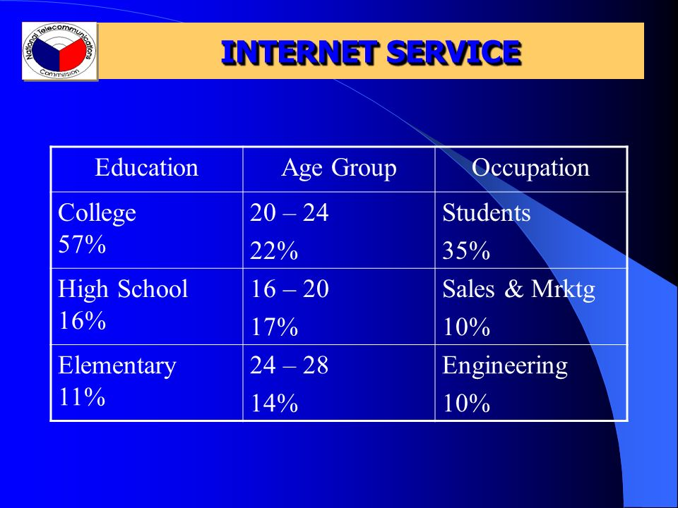 INTERNET SERVICE EducationAge GroupOccupation College 57% 20 – 24 22% Students 35% High School 16% 16 – 20 17% Sales & Mrktg 10% Elementary 11% 24 – 28 14% Engineering 10%