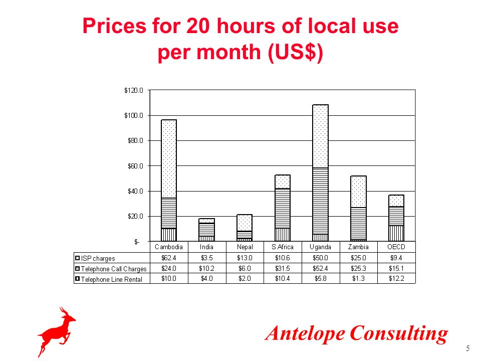 Antelope Consulting 5 Prices for 20 hours of local use per month (US$)